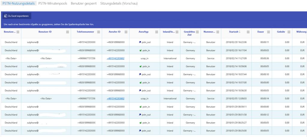 Nutzungsstatistiken aus der Cloud PBX