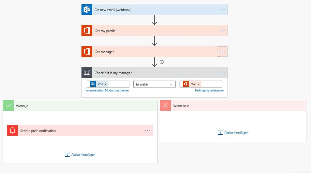 Einfacher Flow – Push Notification wenn der Chef mailt