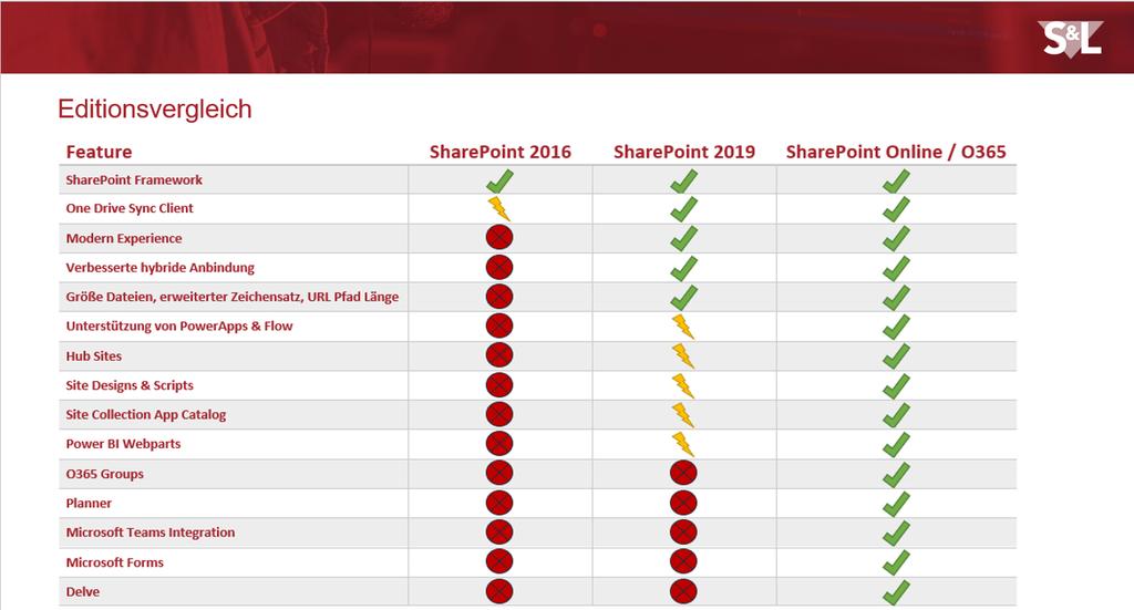 Editionsvergleich Sharepoint 2019