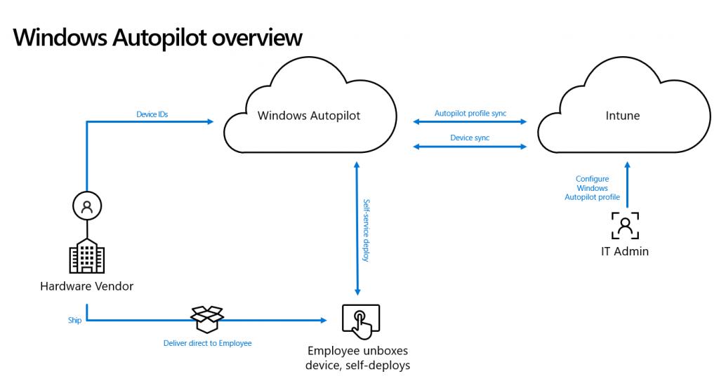 Modern Management - Autopilot