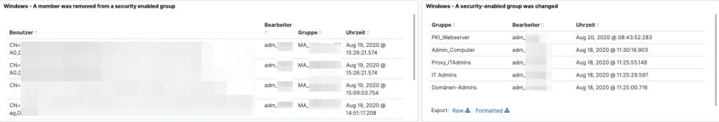 Abbildung 2: Kibana Dashboard - Gruppenänderungen