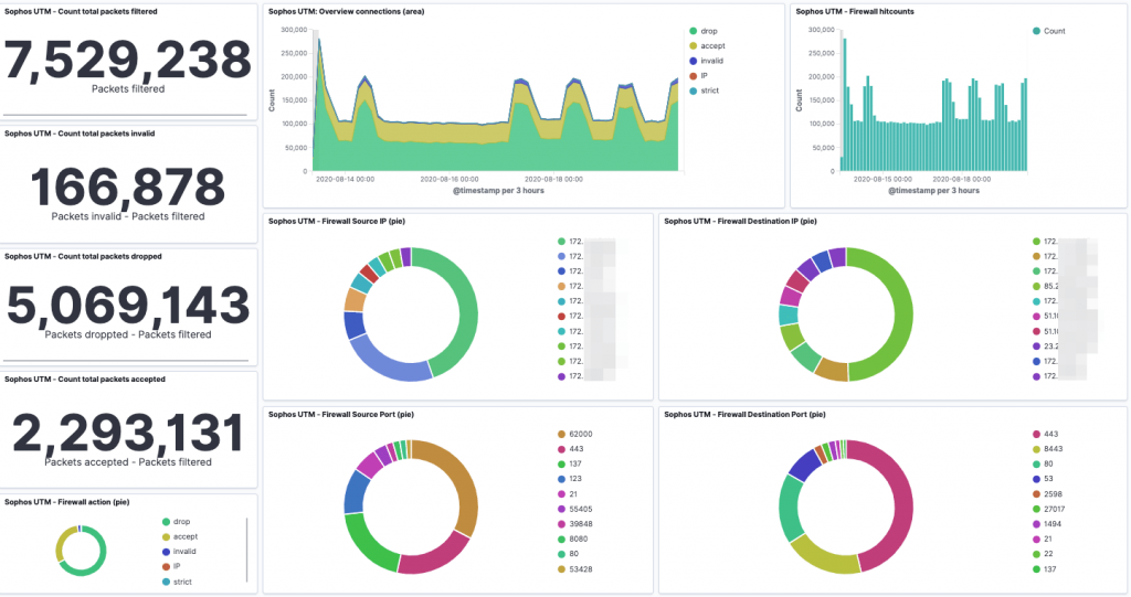 Abbildung 5: Kibana Dashboard - Sophos UTM Firewall