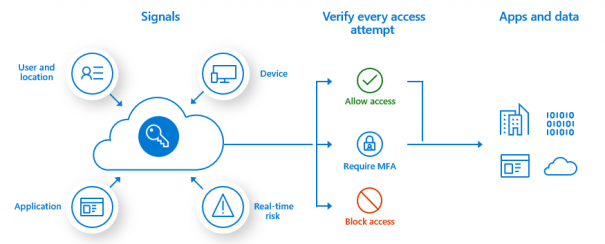 Azure Multi-Factor Authentication – Übersicht | Microsoft Docs