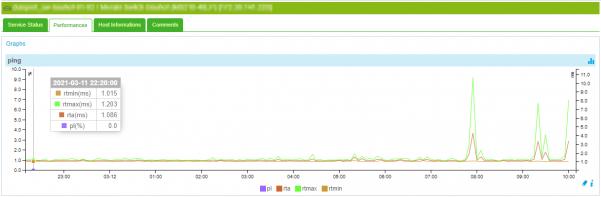 Cisco Meraki Check der MonitoringSolution